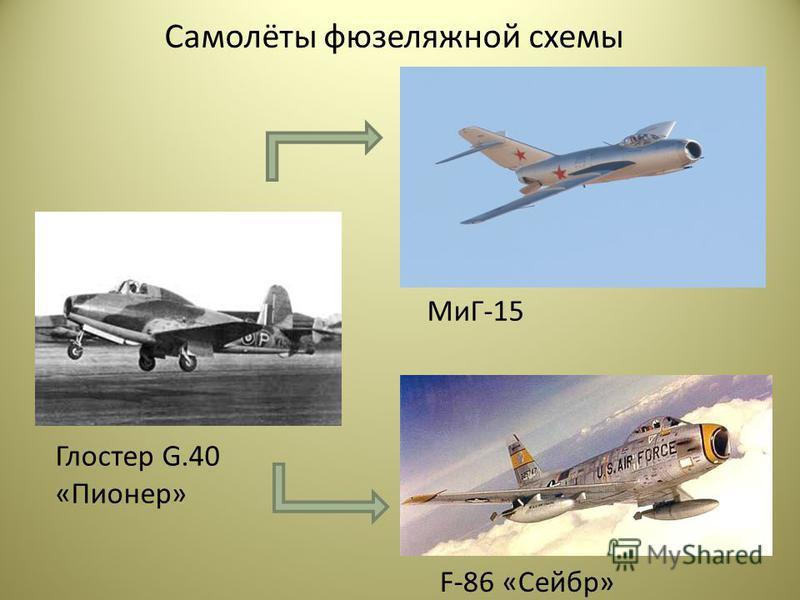Самолёты фюзеляжной схемы Глостер G.40 «Пионер» МиГ-15 F-86 «Сейбр»
