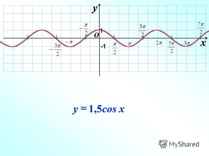 O xy -1-1-1-1 1 1,5cos x y