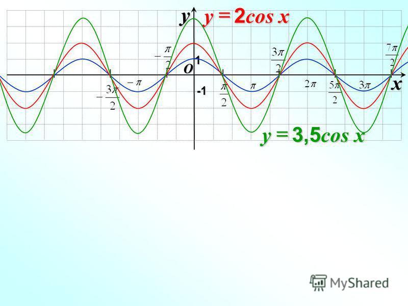 O xy -1-1-1-1 1 2 cos x y 3,5 cos x y