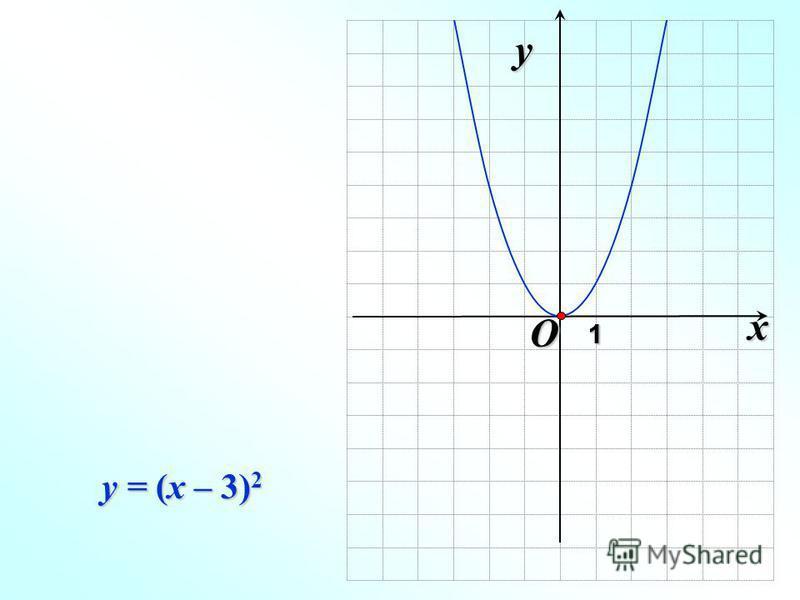 O x 1 y 11 y = (x – 3) 2