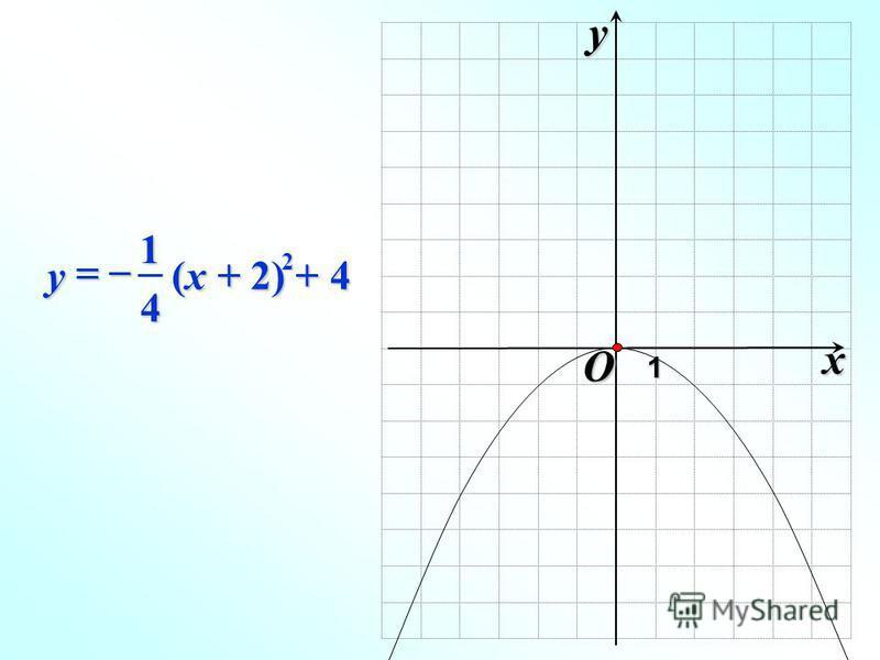 O xy1 2 4 1 (x + 2) + 4 y