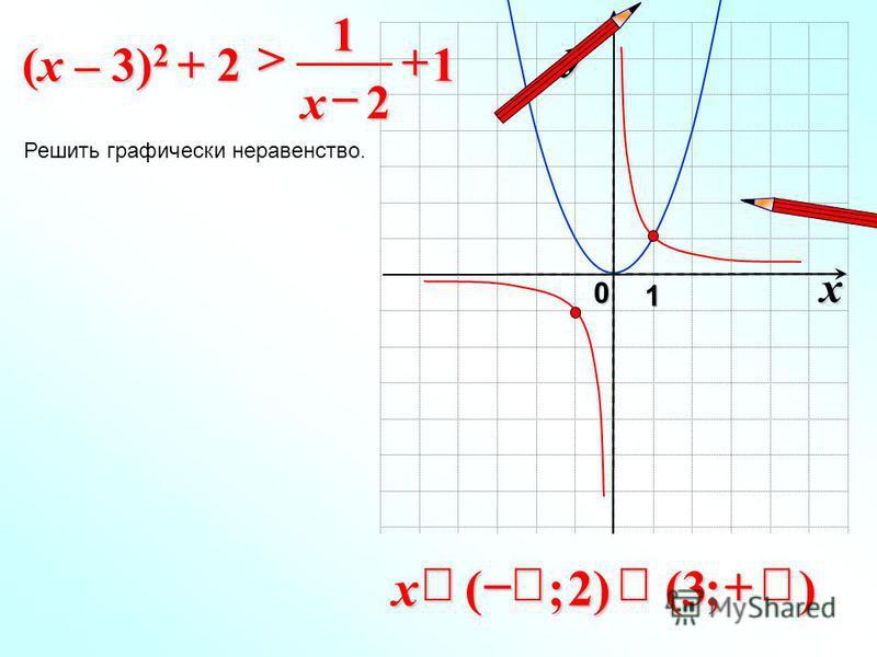 x 0 y 1 1 2 1 > x (x – 3) 2 + 2 Решить графически неравенство. );3()2;(x