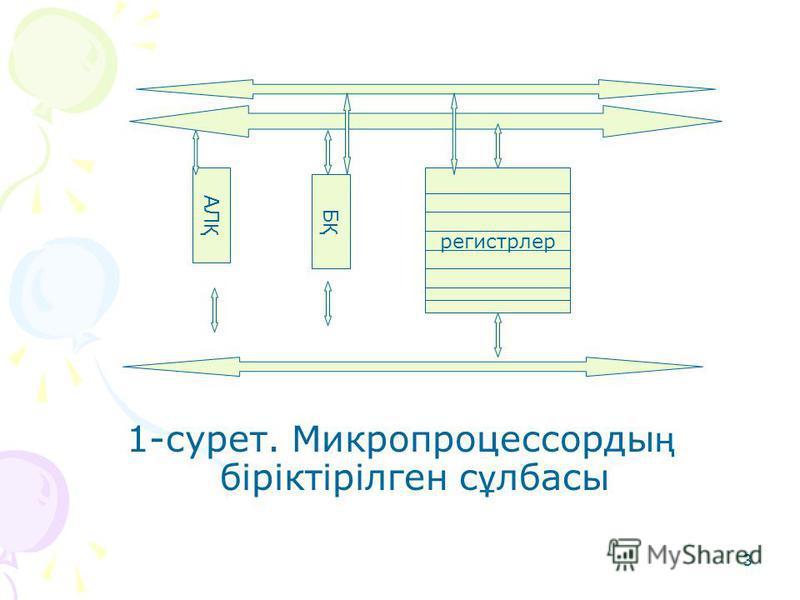 3 1-сурет. Микропроцессорды ң біріктірілген с ұ лбасы АЛ Қ БҚБҚ регистрлер
