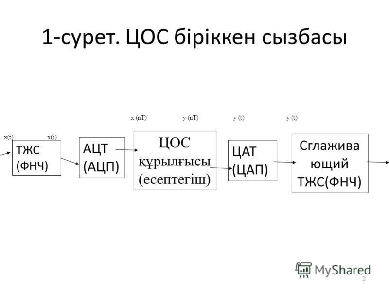 1-сурет. ЦОС біріккен сызбасы 3 ТЖС (ФНЧ) АЦТ (АЦП) ЦОС құрылғысы (есептегіш) ЦАТ (ЦАП) Сглажива ющий ТЖС(ФНЧ) x(t) х (nТ) у (nТ) у (t) у (t)