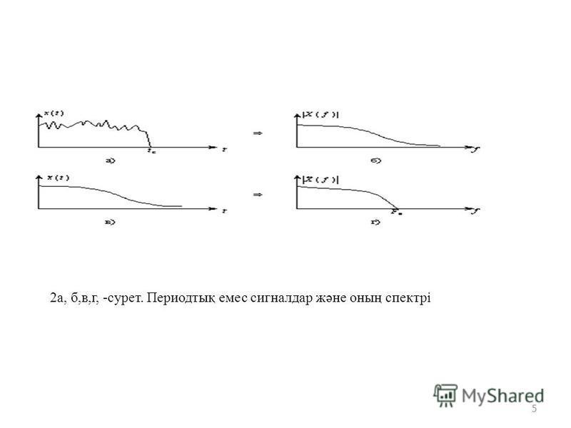 5 2а, б,в,г, -сурет. Периодтық емес сигналдар және оның спектрі