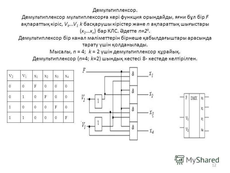 Демультиплексор. Демультиплексор мультиплексорға кері функция орындайды, яғни бұл бір F ақпараттық кіріс, V k...V 1 k басқарушы кірістер және n ақпараттық шығыстары (х 1 …х n ) бар КЛС. Әдетте n=2 k. Демультиплексор бір канал мәліметтерін бірнеше қаб