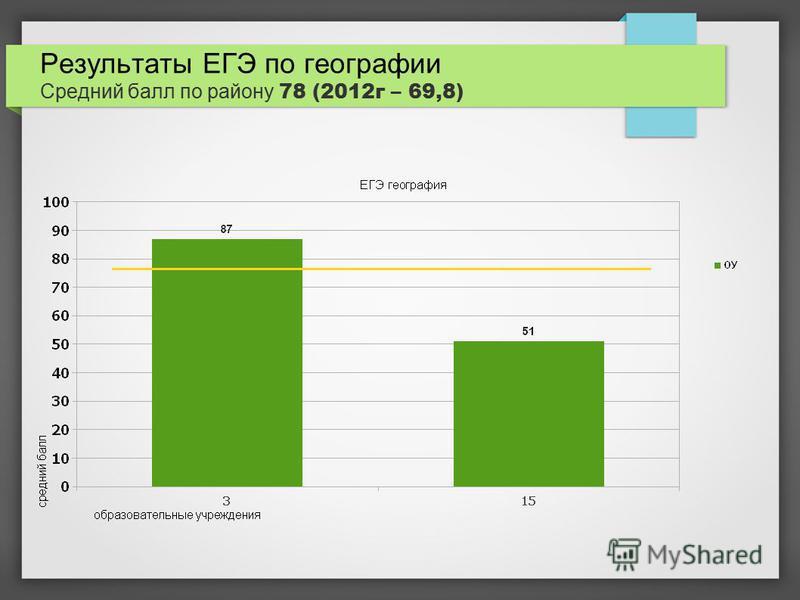 Результаты ЕГЭ по географии Средний балл по району 78 (2012 г – 69,8)