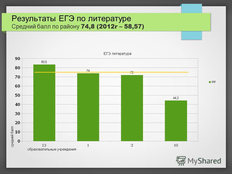 Результаты ЕГЭ по литературе Средний балл по району 74,8 (2012 г – 58,57)