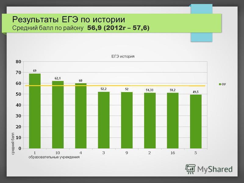 Результаты ЕГЭ по истории Средний балл по району 56,9 (2012 г – 57,6)