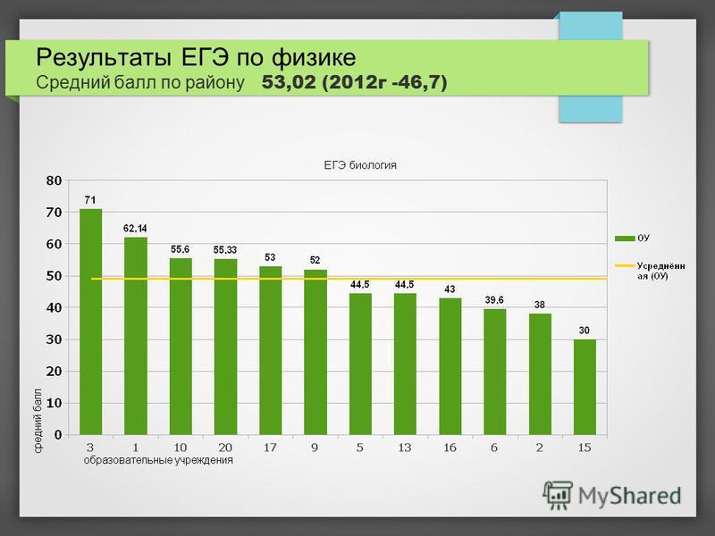Результаты ЕГЭ по физике Средний балл по району 53,02 (2012 г -46,7)