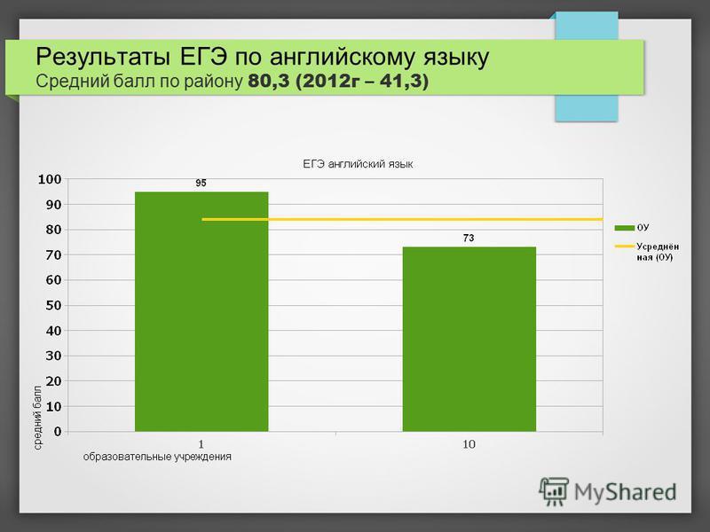 Результаты ЕГЭ по английскому языку Средний балл по району 80,3 (2012 г – 41,3)