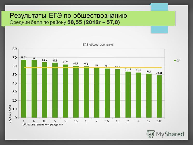 Результаты ЕГЭ по обществознанию Средний балл по району 58,55 (2012 г – 57,8)