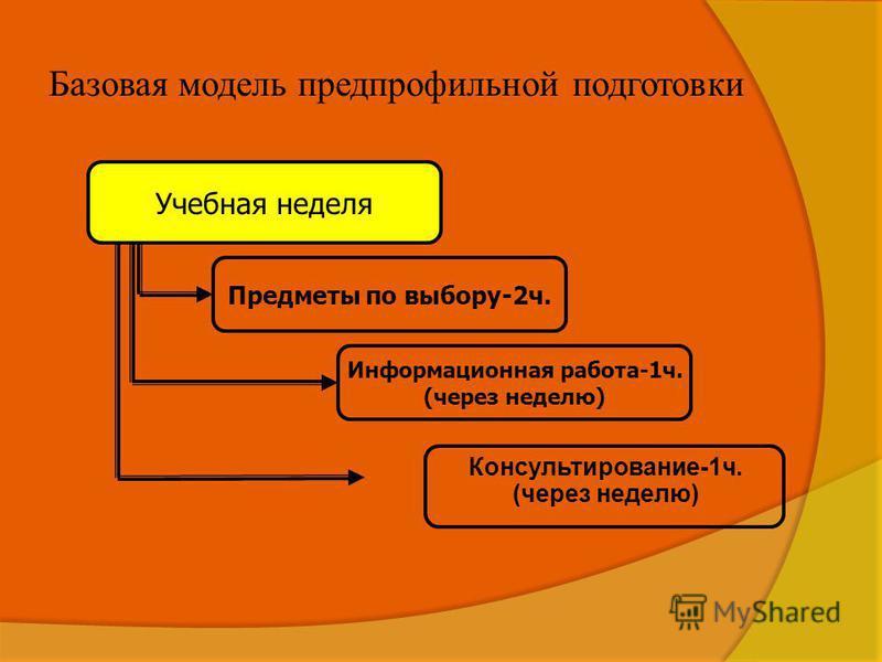 Базовая модель предпрофильной подготовки Консультирование-1 ч. (через неделю) Учебная неделя Предметы по выбору-2 ч. Информационная работа-1 ч. (через неделю)