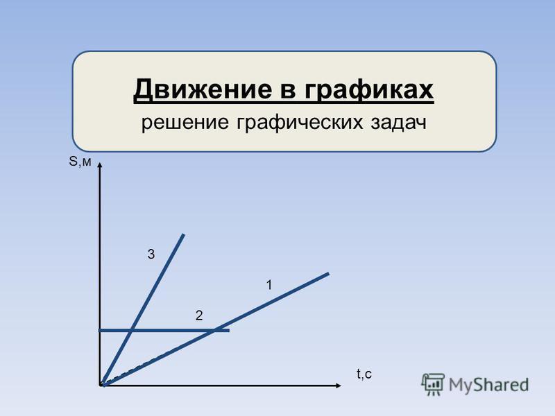 Движение в графиках решение графических задач S,м t,c 1 2 3