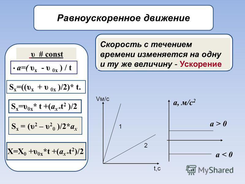 Равноускоренное движение υ # const a=( υ x - υ 0x ) / t S x =((υ x + υ 0x )/2)* t. S x =υ 0x * t +(a x* t 2 )/2 Скорость с течением времени изменяется на одну и ту же величину - Ускорение 1 2 Vм/с t,с S x = (υ 2 – υ 2 0 )/2*a x X=X 0 +υ 0x *t +(a x*