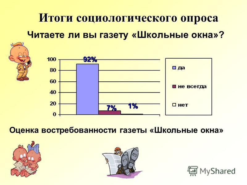 Читаете ли вы газету «Школьные окна»? Итоги социологического опроса Оценка востребованности газеты «Школьные окна» 92% 7% 1%