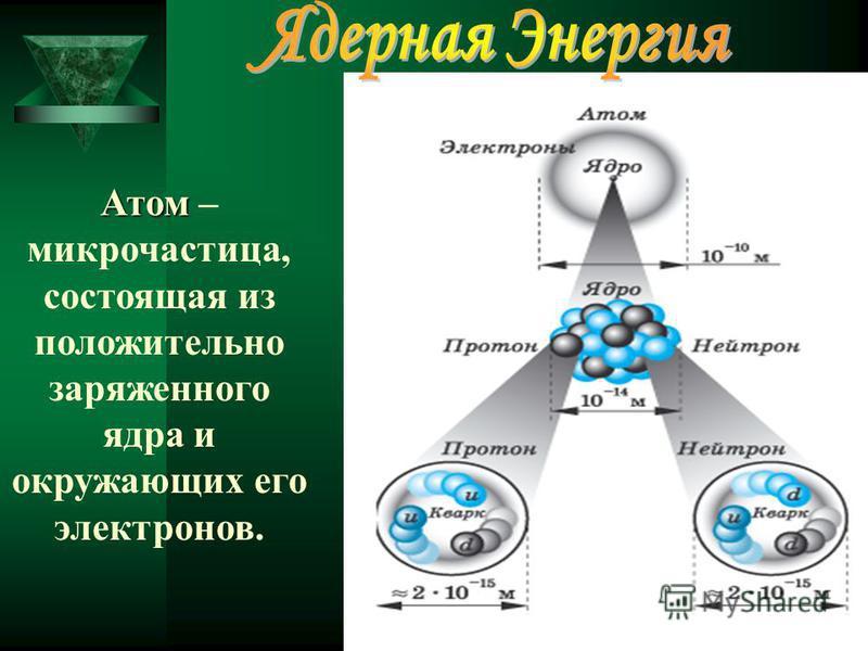 Атом Атом – микрочастица, состоящая из положительно заряженного ядра и окружающих его электронов.