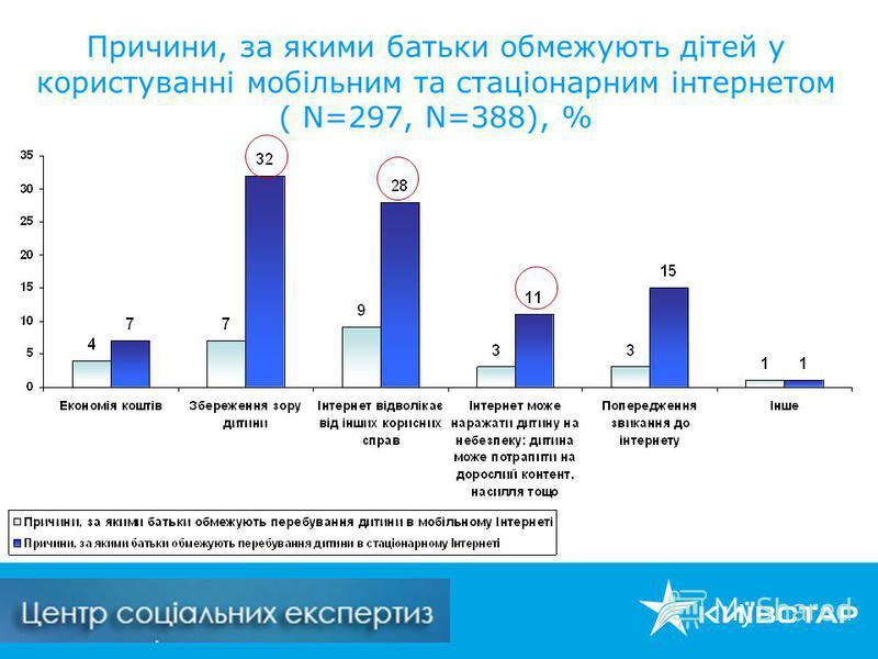 Причини, за якими батьки обмежують дітей у користуванні мобільним та стаціонарним інтернетом ( N=297, N=388), %