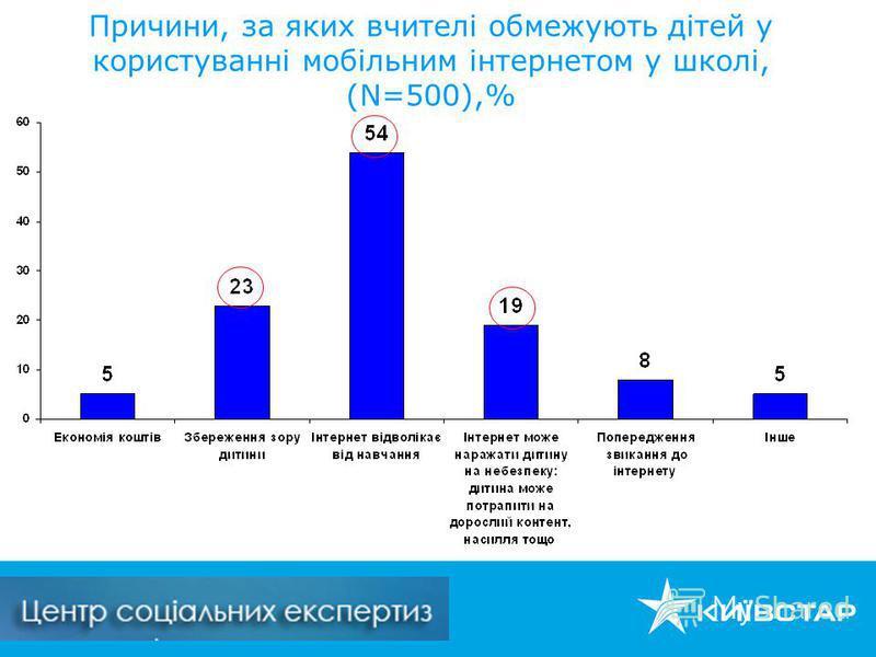 Причини, за яких вчителі обмежують дітей у користуванні мобільним інтернетом у школі, (N=500),%
