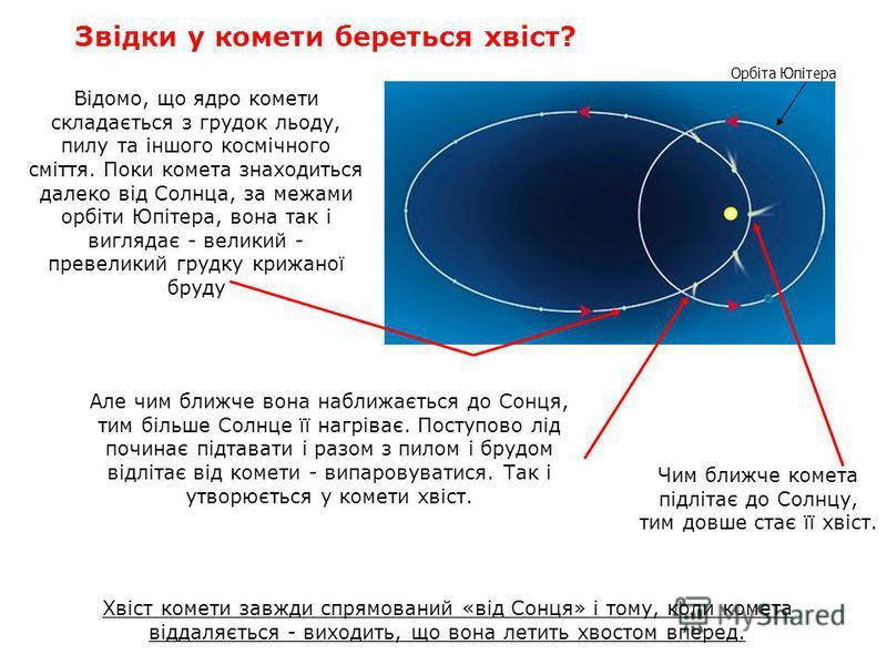 Звідки у комети береться хвіст? Відомо, що ядро комети складається з грудок льоду, пилу та іншого космічного сміття. Поки комета знаходиться далеко від Cолнца, за межами орбіти Юпітера, вона так і виглядає - великий - превеликий грудку крижаної бруду