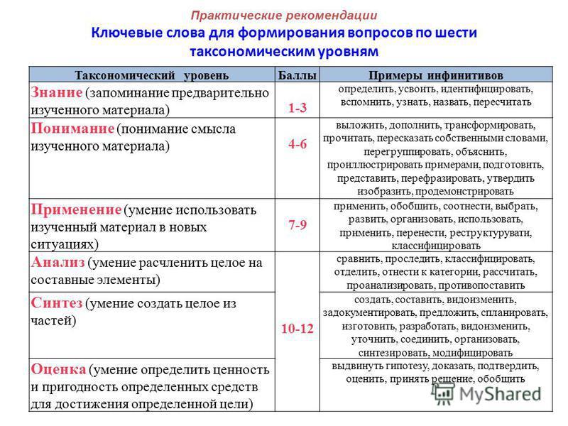 Шестиуровневая таксономия оценивания Таксоно- мический уровень Баллы Классификация 1 10-12 Оценивание (умение определять ценность и и возможность способов для достижения поставленной цели) 2 Синтез (умение создавать целое из составляющих элементов) 3