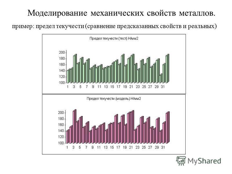Моделирование механических свойств металлов. пример: предел текучести (сравнение предсказанных свойств и реальных)