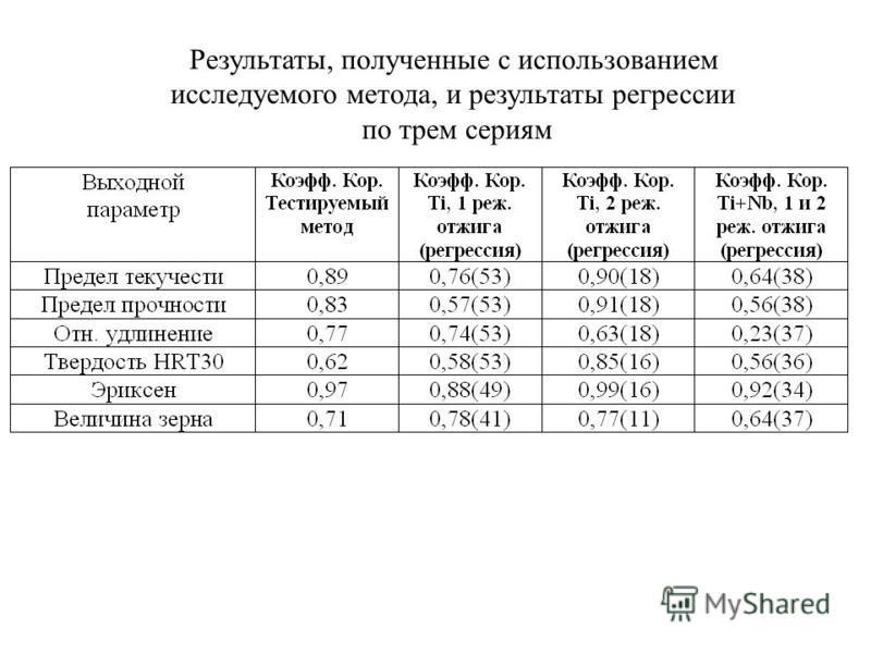 Результаты, полученные с использованием исследуемого метода, и результаты регрессии по трем сериям