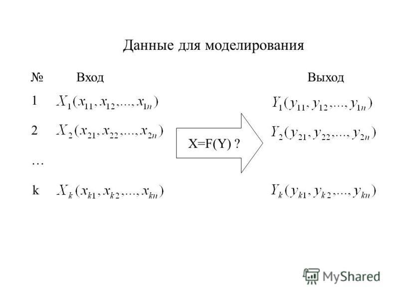 Данные для моделирования Вход Выход 1 2 … k X=F(Y) ?