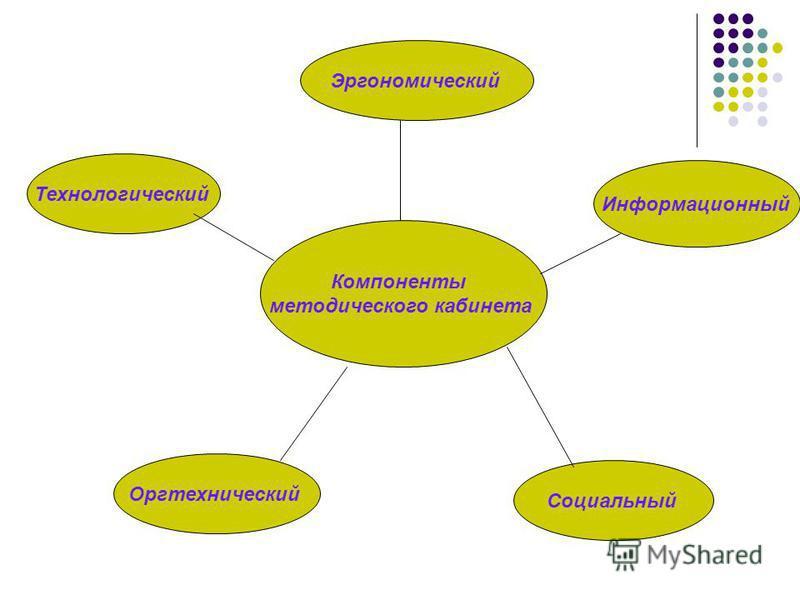 Компоненты методического кабинета Эргономический Технологический Информационный Оргтехнический Социальный