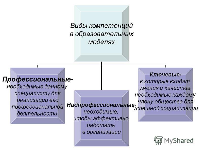 Виды компетенций в образовательных моделях Профессиональные- необходимые данному специалисту для реализации его профессиональной деятельности Надпрофессиональные- необходимые, чтобы эффективно работать в организации Ключевые- в которые входят умения