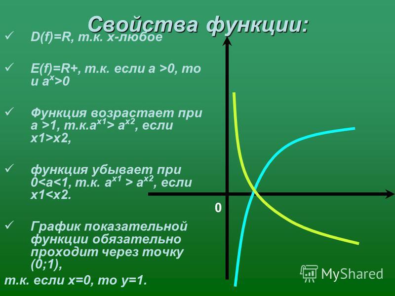Свойства функции: D(f)=R, т.к. х-любое Е(f)=R+, т.к. если a >0, то и a x >0 Функция возрастает при a >1, т.к.a x1 > a x2, если х 1>х 2, функция убывает при 0 a x2, если х 1<х 2. График показательной функции обязательно проходит через точку (0;1), т.к