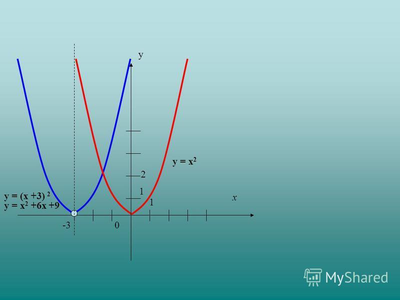 у = (х +3) 2 у = х 2 +6 х +9 у 0 1 х -3 1 у = х 2 2