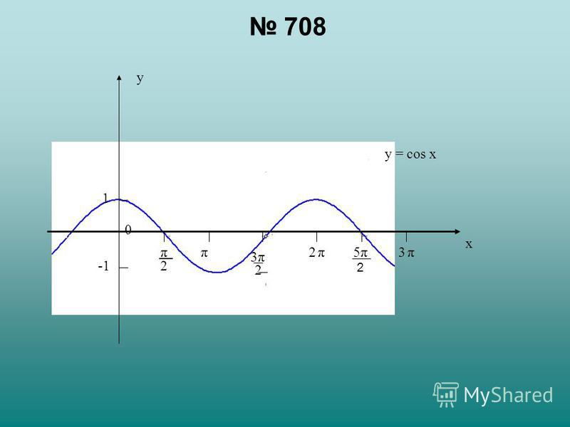 708 y x 0 2ππ 2 3π 3π3π 1 y = соs x 2 π5π5π 2