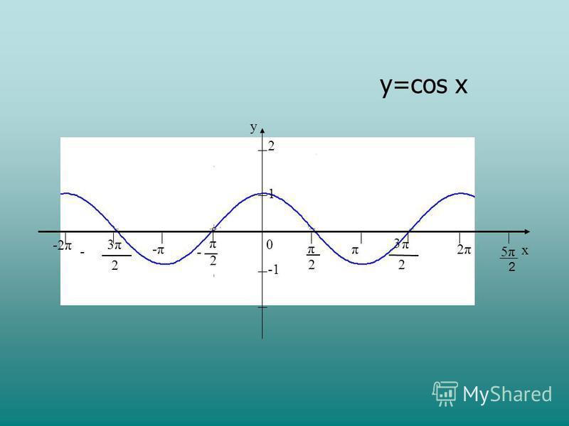 -2π y x 0 2 π 2 π - π 2 3 π 2 3 - -π-ππ 2π2π 1 2 y=cos x 5π5π 2