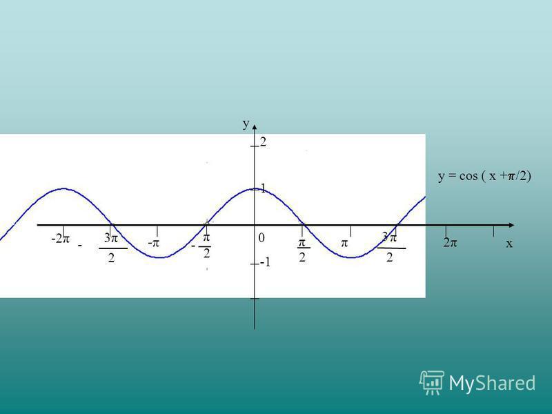-2π y x 0 2 π 2 π - π 2 3 π 2 3 - -π-ππ 2π2π 1 y = соs ( x + /2) 2