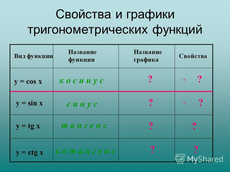 Свойства и графики тригонометрических функций Вид функции Название функции Название графика Свойства у = sin х с и н у с ?? у = cos х у = tg х к о с и н у с т а н г е н с к о т а н г е н с ? ? ? ? ? ? + + у = сtg х