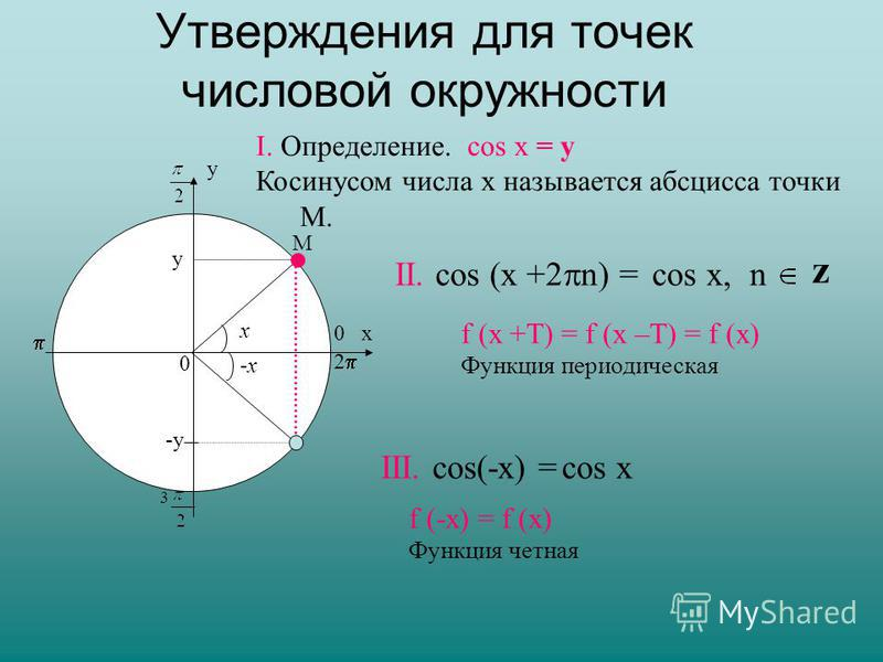 Утверждения для точек числовой окружности х у 0 0 М у 3 2 z II. соs (x +2 n) = соs х, n III. соs(-х) =соs х f (-х) = f (х) Функция четная f (х +Т) = f (х –Т) = f (х) Функция периодическая I. Определение. cos х = y Косинусом числа х называется абсцисс