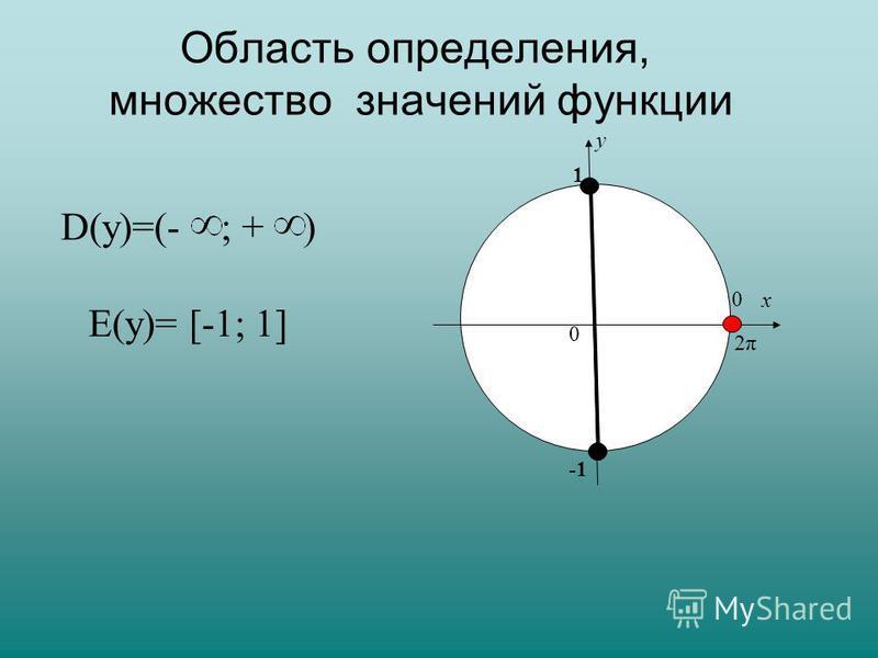 х у 0 0 2π2π 1 D(у)=(- ; + ) Е(у)= [-1; 1] Область определения, множество значений функции