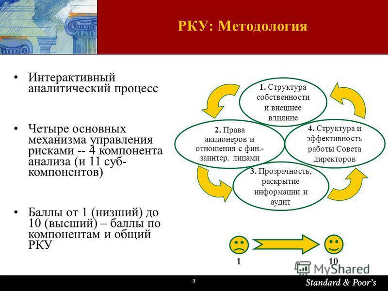 3 Интерактивный аналитический процесс Четыре основных механизма управления рисками -- 4 компонента анализа (и 11 суп- компонентов) Баллы от 1 (низший) до 10 (высший) – баллы по компонентам и общий РКУ 110 РКУ: Методология 1. Структура собственности и