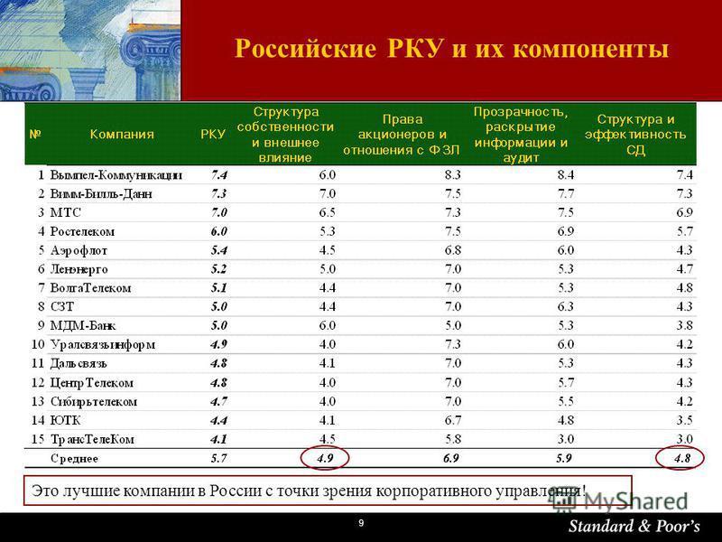 9 Российские РКУ и их компоненты Это лучшие компании в России с точки зрения корпоративного управления!
