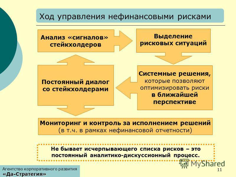 Агентство корпоративного развития«Да-Стратегия» 11 Мониторинг и контроль за исполнением решений (в т.ч. в рамках нефинансовой отчетности) Не бывает исчерпывающего списка рисков – это постоянный аналитико-дискуссионный процесс. Агентство корпоративног