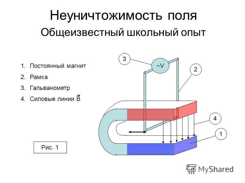 Неуничтожимость поля Общеизвестный школьный опыт ~V 1 2 3 1. Постоянный магнит 2. Рамка 3. Гальванометр 4. Силовые линии B Рис. 1 4