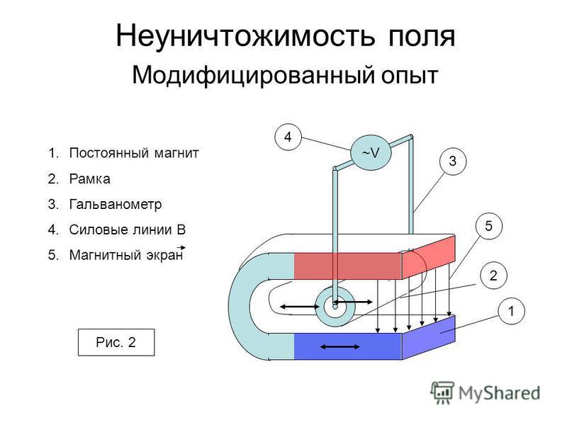 Неуничтожимость поля Модифицированный опыт ~V 1 2 3 4 1. Постоянный магнит 2. Рамка 3. Гальванометр 4. Силовые линии B 5. Магнитный экран Рис. 2 5