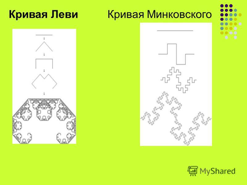 Кривая Леви Кривая Минковского