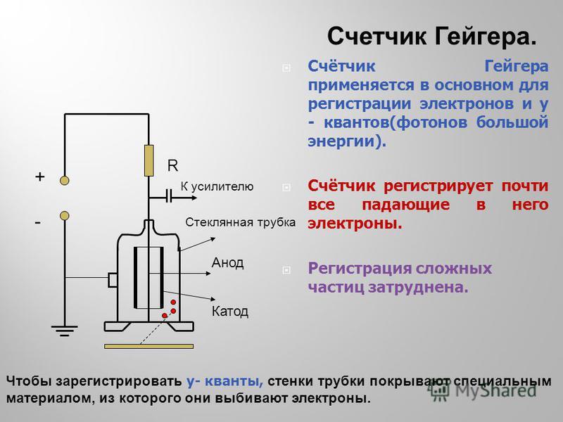 + - R К усилителю Стеклянная трубка Анод Катод Счётчик Гейгера применяется в основном для регистрации электронов и y - квантов(фотонов большой энергии). Счётчик регистрирует почти все падающие в него электроны. Регистрация сложных частиц затруднена.