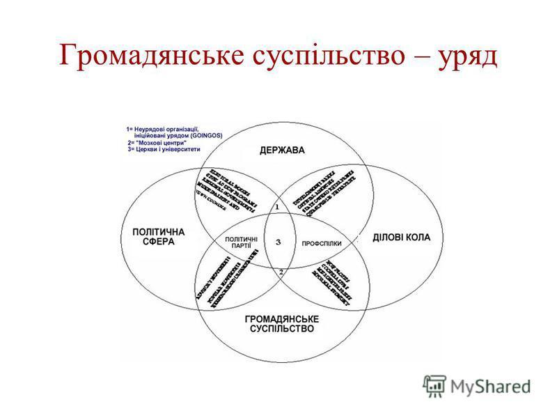 Громадянське суспільство – уряд