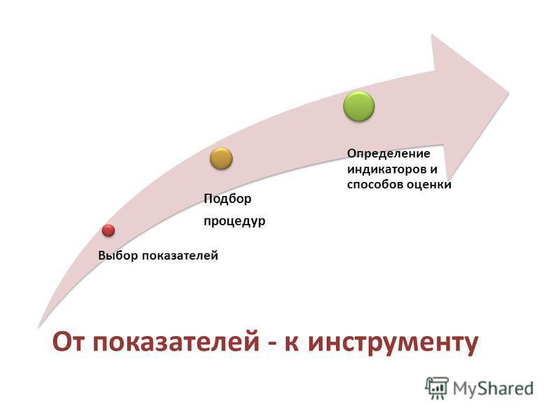 Выбор показателей Подбор процедур Определение индикаторов и способов оценки От показателей - к инструменту