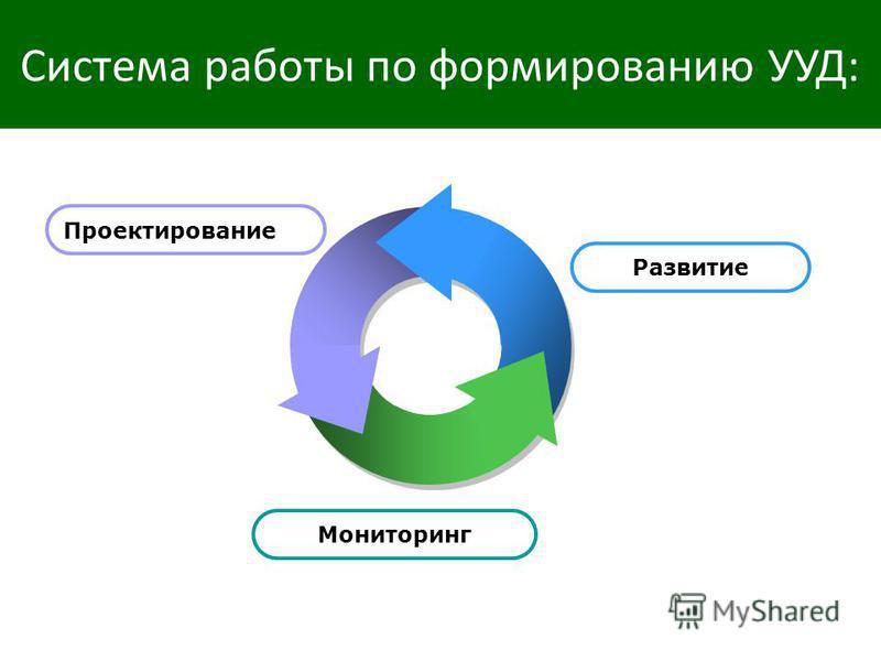Система работы по формированию УУД: Проектирование Развитие Мониторинг