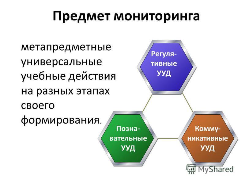 Предмет мониторинга метапредметные универсальные учебные действия на разных этапах своего формирования. Регуля- тивные УУД Позна- вательные УУД Комму- никативные УУД