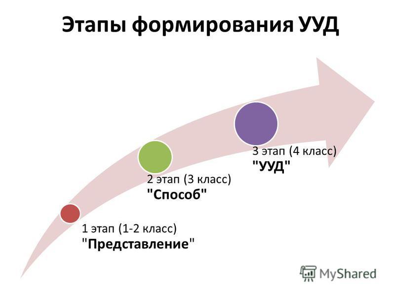 Этапы формирования УУД 1 этап (1-2 класс) Представление 2 этап (3 класс) Способ 3 этап (4 класс) УУД